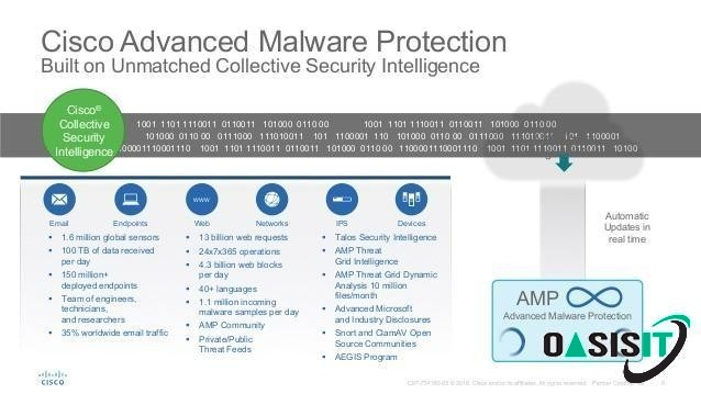 Cisco Advanced Malware Protection for Endpoint